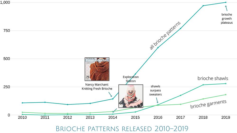 Brioche patterns released 2010–2019