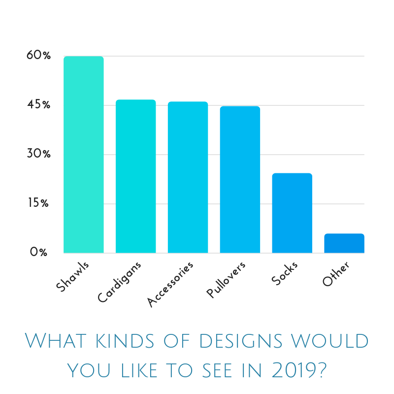 What kinds of designs would you like to see in 2019?