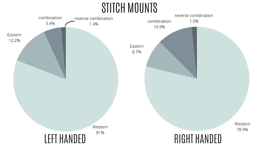 Two pie charts showing that combination knitting is more prevalent with right-handed knitters, Eastern stitch mounts with left-handed knitters.