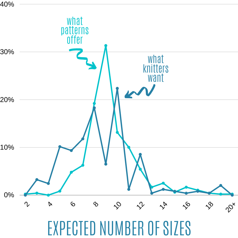 Expected number of sizes in a size-inclusive knitting pattern