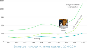 Double-stranded patterns released 2010-2019