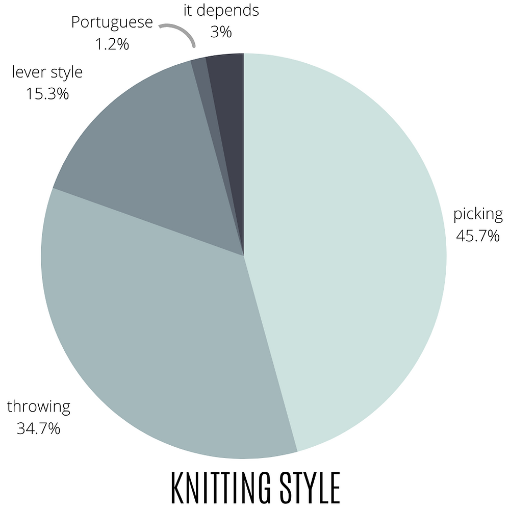 Continental (picking) and English knitting (throwing) are the two most common knitting styles.