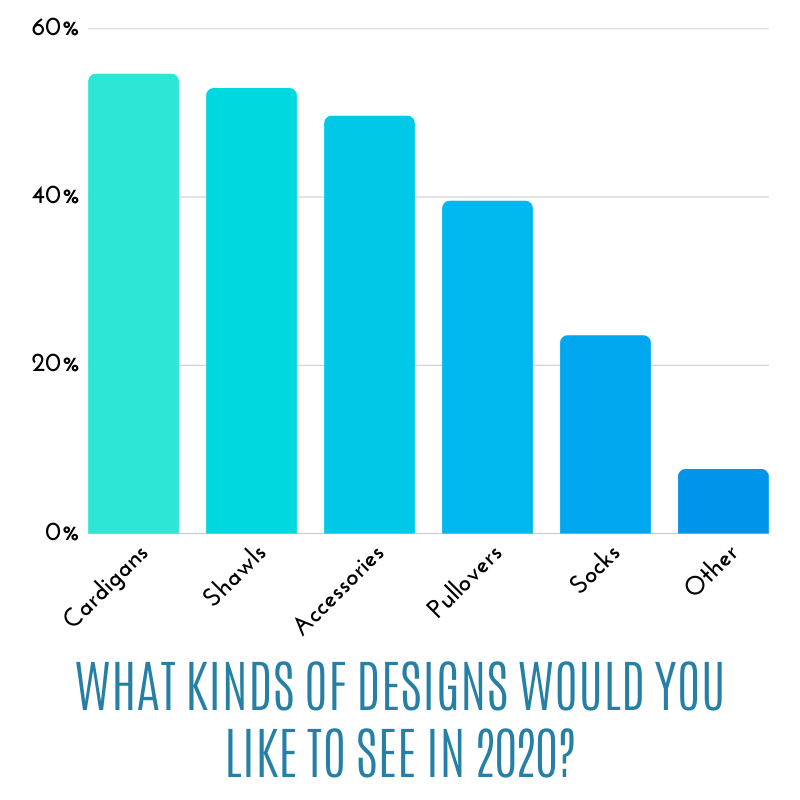 What kinds of designs would you like to see in 2020?