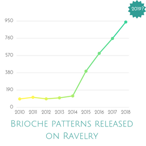 Brioche patterns released on Ravelry, 2010-2018