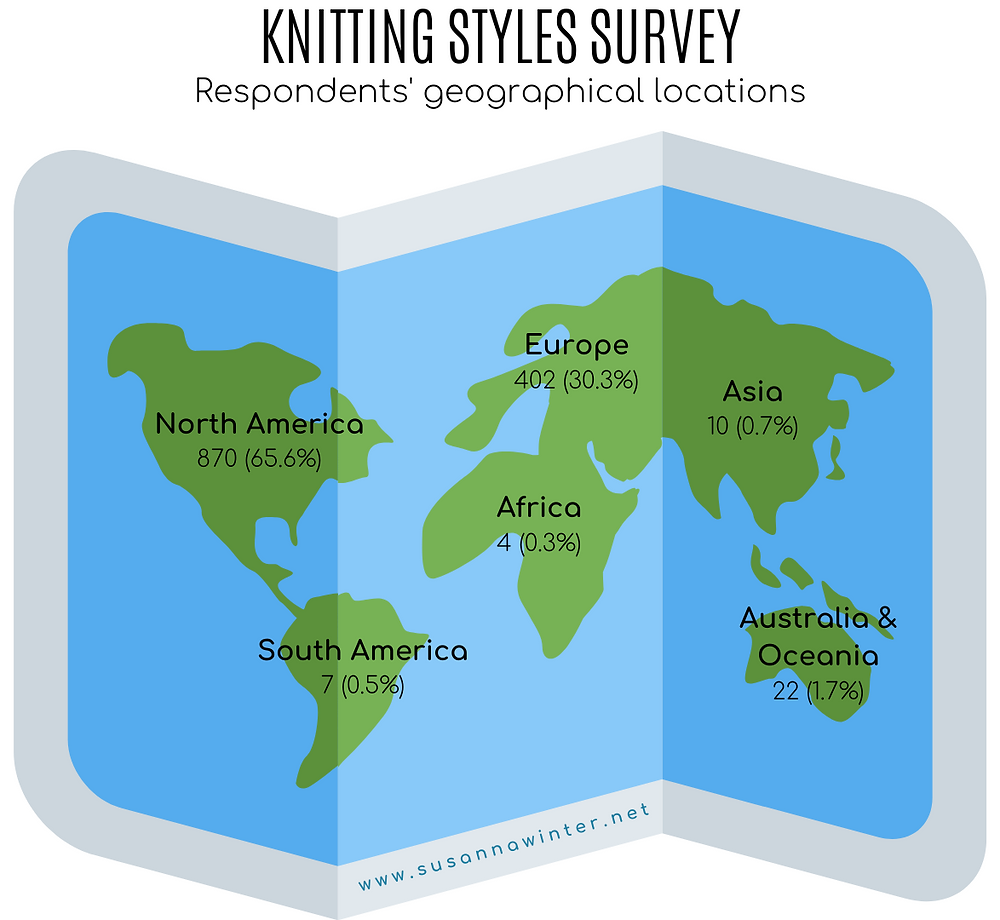 Over 65% of the respondents to the knitting styles survey hail from North America, approx. 30% from Europe, and less than 5% from the rest of the world.