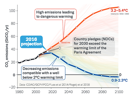 globalcarbonbudget-5_orig.png