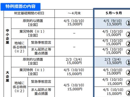 雇用調整助成金【特例措置の延長9月末まで】【対象期間は2021年12月31日まで延長】