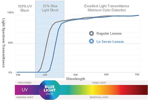 Le Seven Optical, Blue Light Glasses