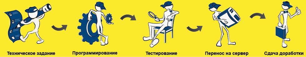 Process_dorabotki_1C.jpg