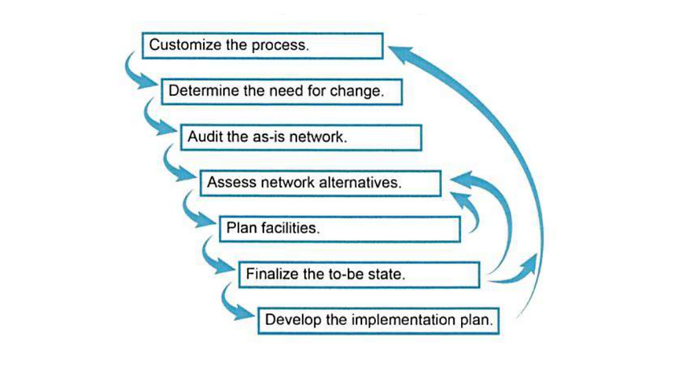 7 Steps To Design The Logistics Network