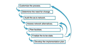 To create an optimal network design, we recommend a 7-step design process: