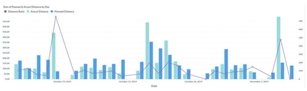 Bảng phân tích dữ liệu dành cho doanh nghiệp của ABIVIN