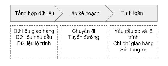 Lên kế hoạch và hoạch định tuyến đường thủ công