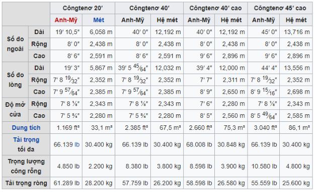Kích thước và tải trọng của container theo tiêu chuẩn quốc tế