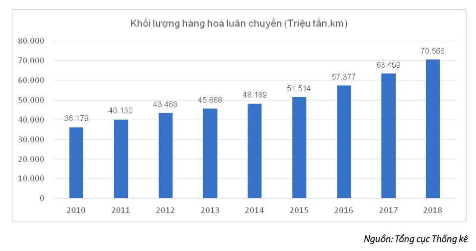 Khối lượng hàng hoá luân chuyển 2010 - 2018