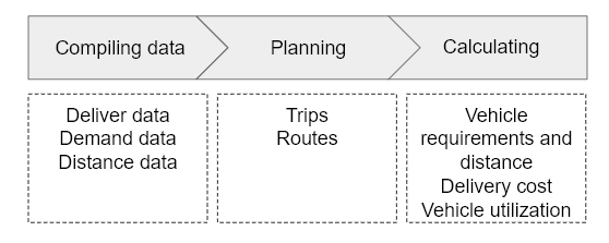Manual route planning and scheduling