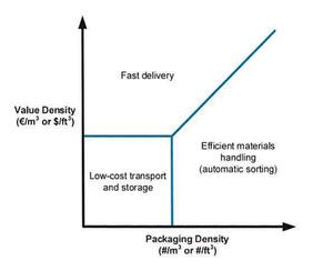 logistics express