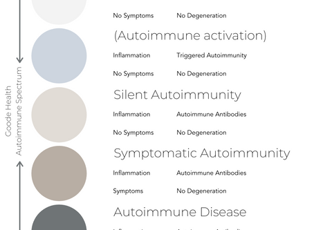The Autoimmune Spectrum
