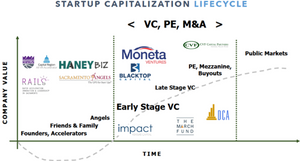 startup capitalization lifecycle