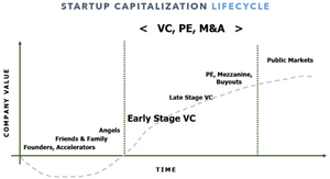 Startup Funding Lifecycle