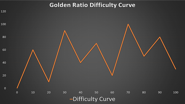 Golden Ratio Difficulty Curve.png