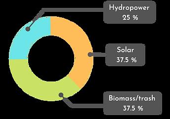CT's renewable energy infograph
