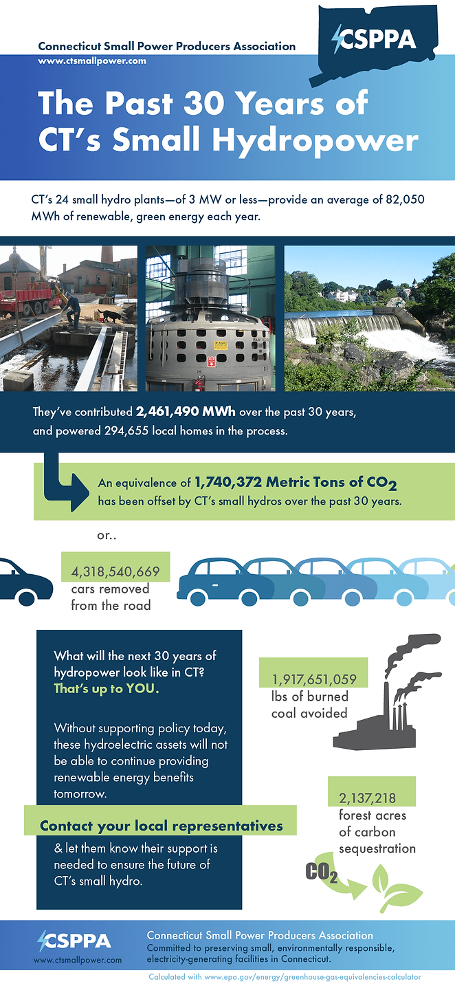 CT hydro infograph 30yrs.png