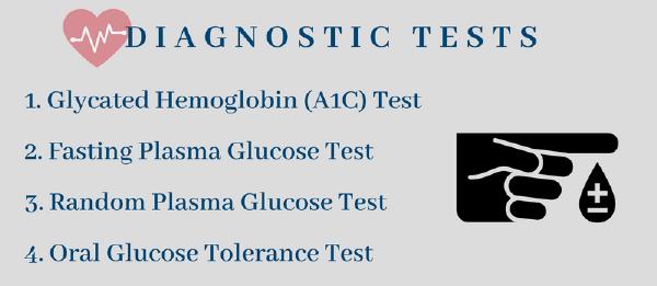 Diabetes Diagnosis Infographic
