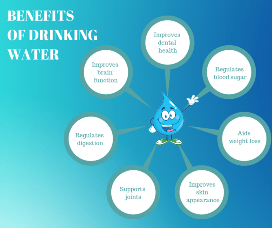 Benefits Of Drinking Water - Breath And Beats