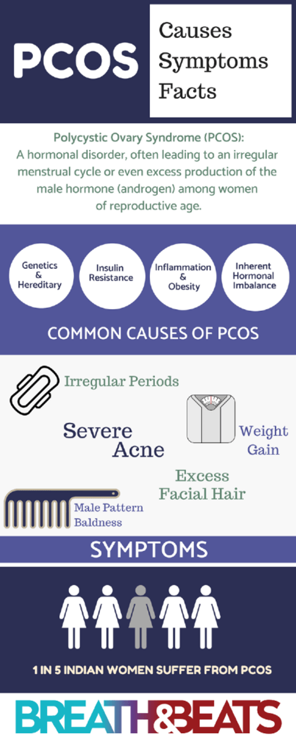 PCOS Infographic - Breath And Beats