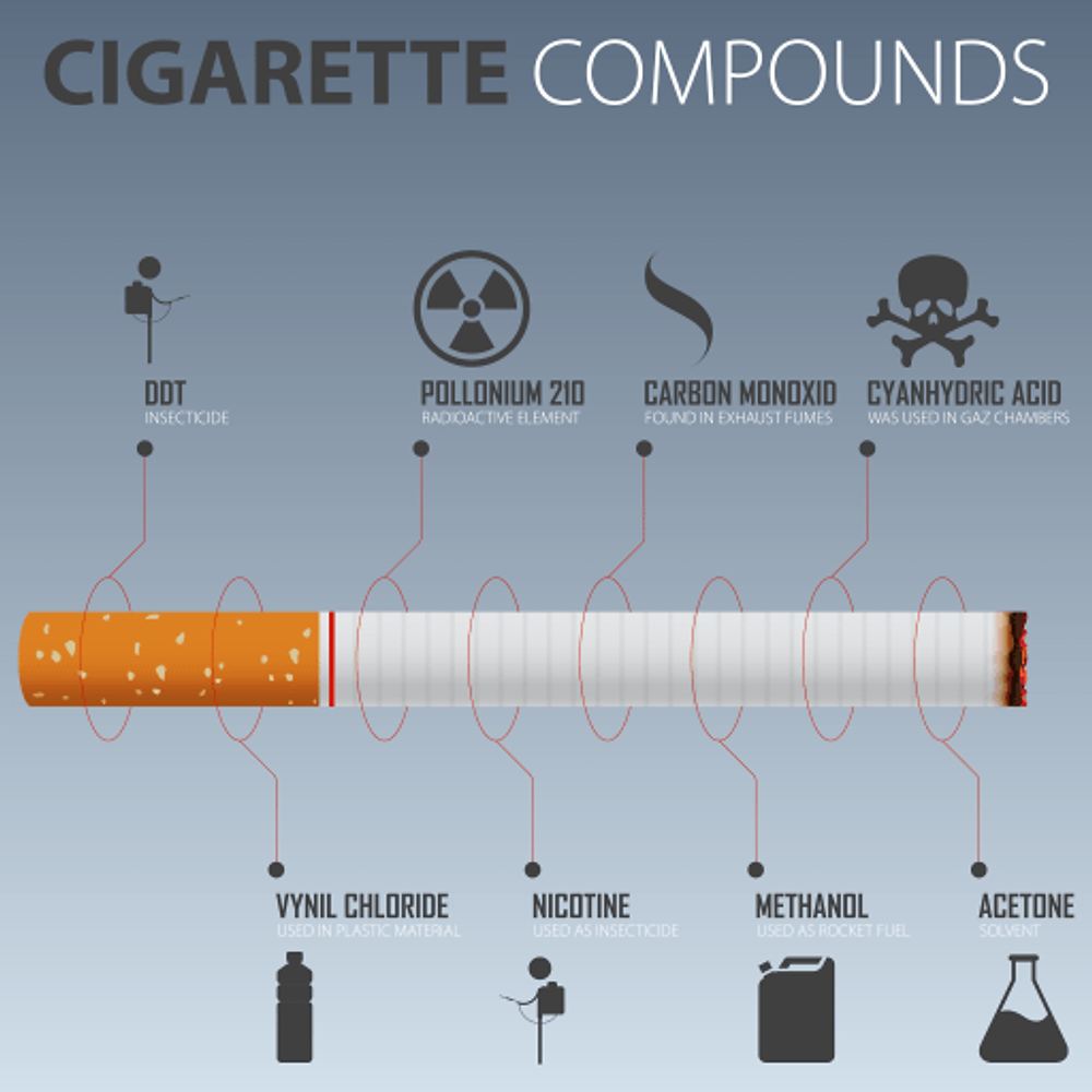 Smoking Or Chewing Tobacco Harmful Chemicals Breath And Beats