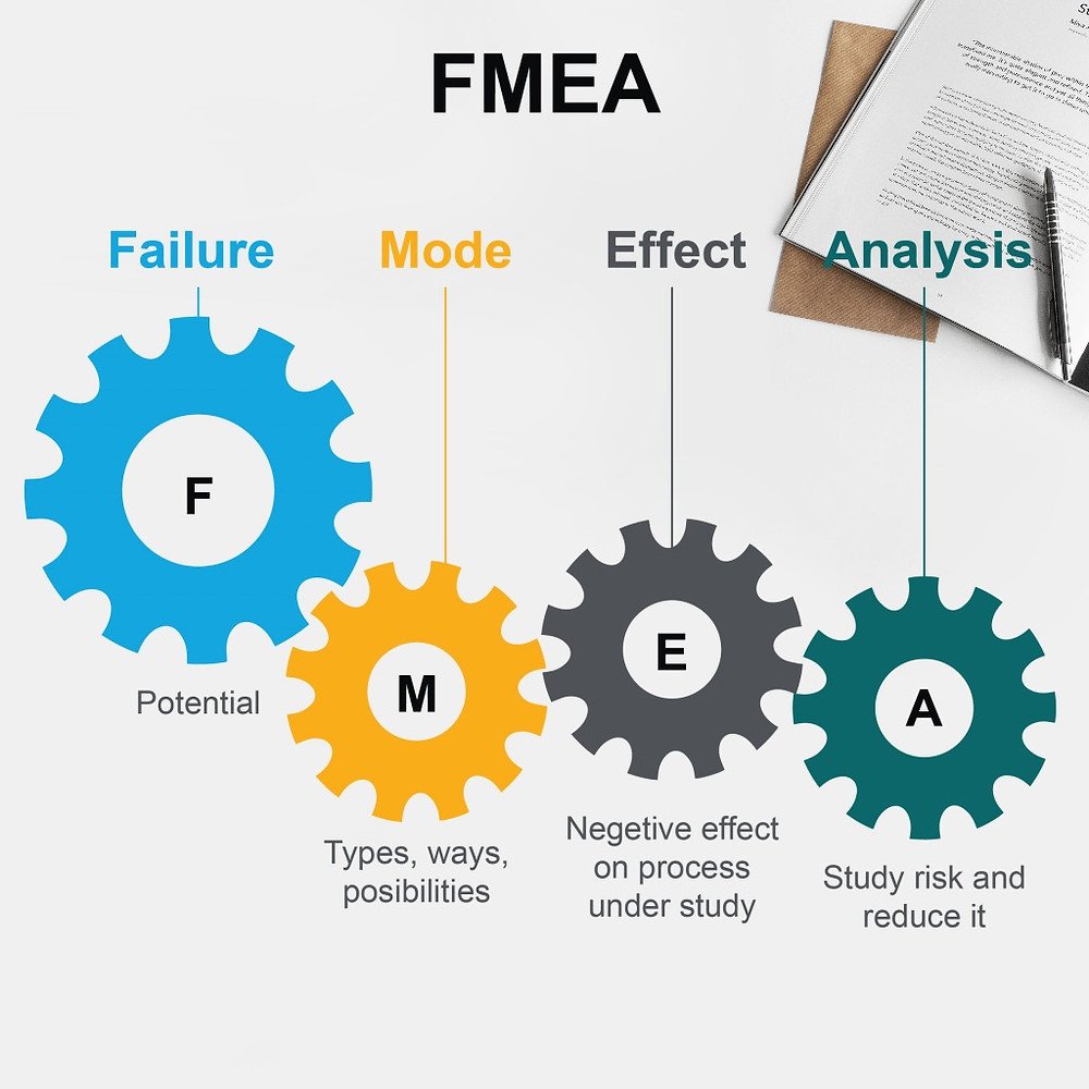 What is the FMEA (Failure Mode & Effect Analysis)? How to use FMEA or When to use FMEA?