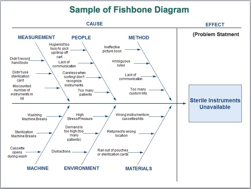 Introduction Cause & Effect diagram