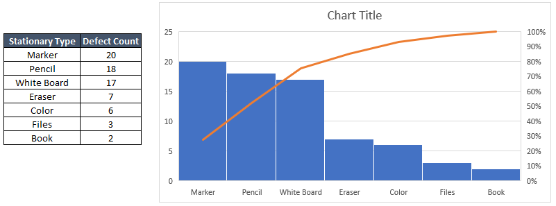 the easiest way to make a Pareto Chart: Sample Result