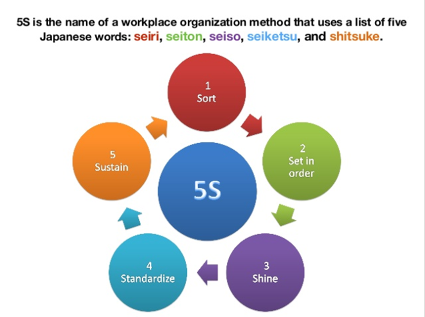 What is 5s? Benefits of 5s? How to implement 5s?