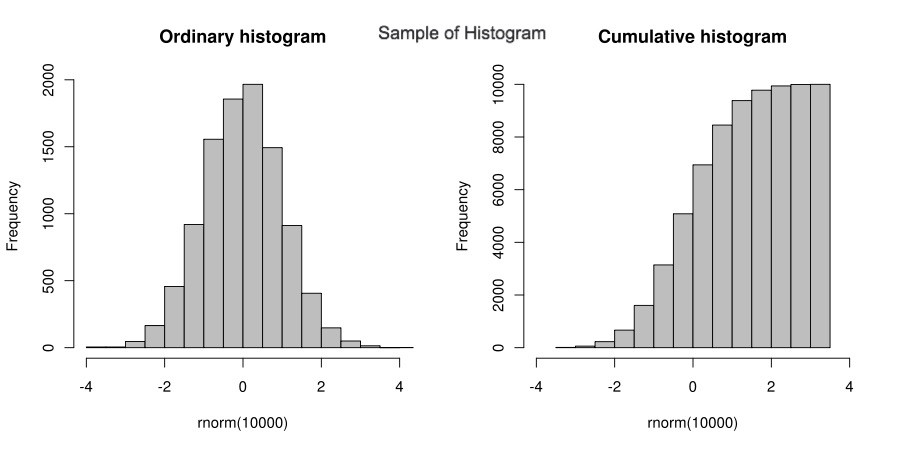 Introduction of Histogram and examples