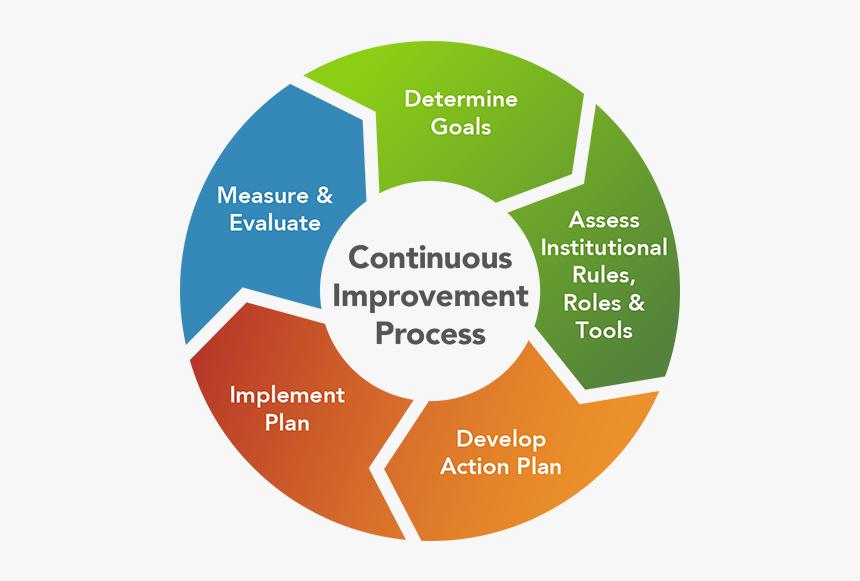 7 QC tools, Pareto, Control Chart, Sigma, Quality management