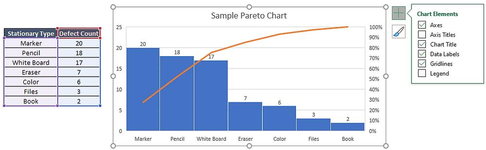 Sample Pareto Chart