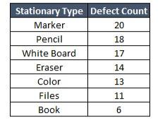 Data Sample for Pareto Analysis