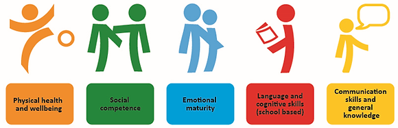 the 5 domains of whole child edu.png