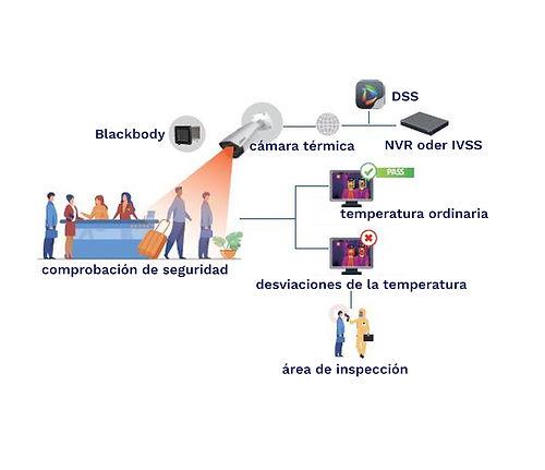 sistema-para-medir-la-temperatura-corpor