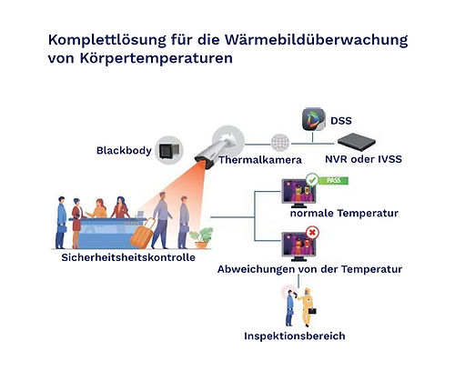 Wie funktioniert Fiebermesstechnologie