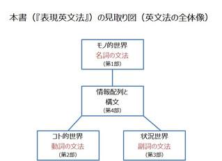 田中茂範の『表現英文法』