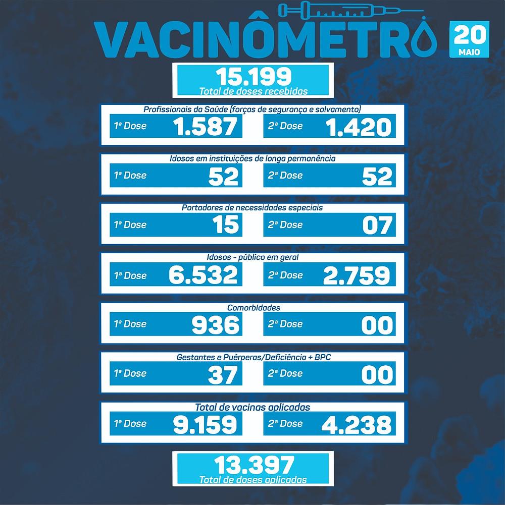 A segunda dose já foi aplicada em 4.238 pessoas, ou 11,77% da população gramadense.