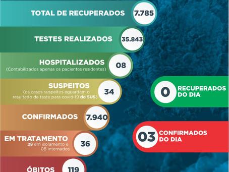 Covid-19: Apenas cinco gramadenses seguem internados em tratamento intensivo