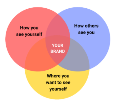 your personal brand.png