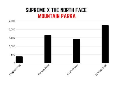 Supremenomics Graph 3.png