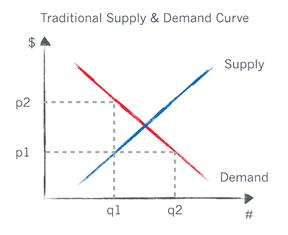 Supremenomics Graph 2.png