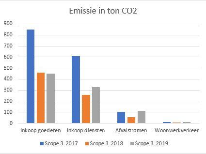 Duurzame praatjes; laten we het nog eens over CO2 hebben