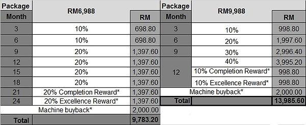 Deposit Return for PalmStraw Machine Sub